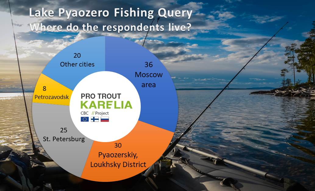 Pie chart showing that 30 % of the respondent live in Moscow area, 25 % in Loykhsky area, 21 % in Saint Petersburg, 7 % in petrozavodsk and 17 % in other cities. lake Pyaocero summer scenery in the background, with a fishing boat and three fishing rods.